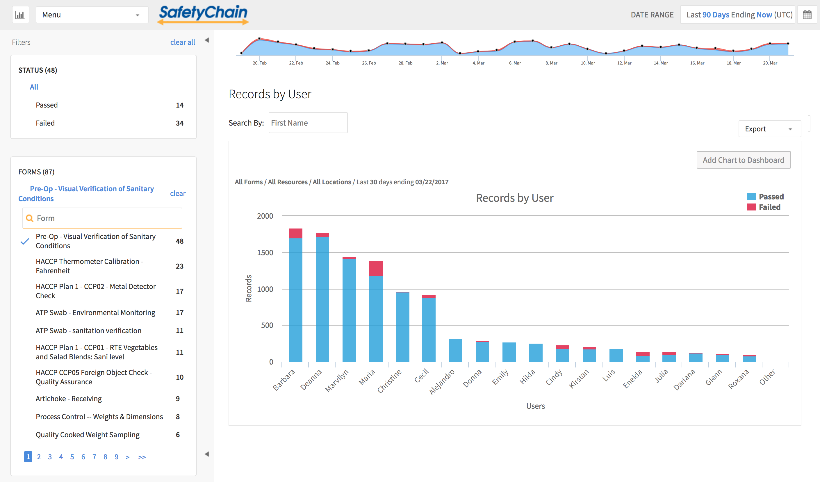 SafetyChain Analytics - Records By User.png